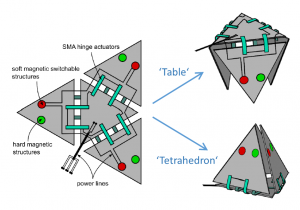 "Towards entry ""Reprogrammable Micromaterials – Origami based multi-actuator systems"""